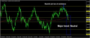 USDJPY Daily Forecast: November 23