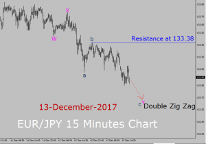 EUR/JPY Elliott Wave Analysis